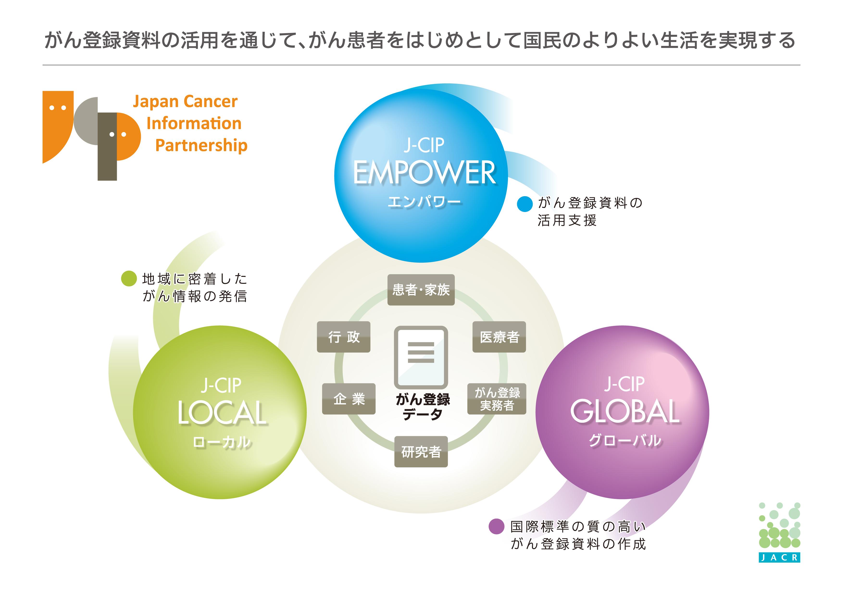 J-CIP概念図